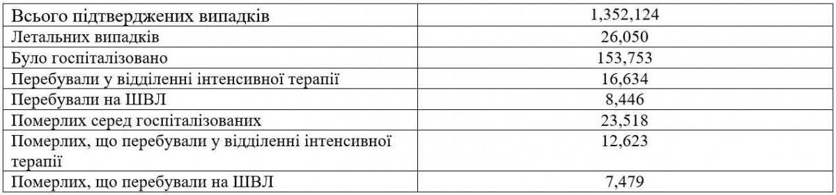 В Украине 88% больных COVID-19 на ИВЛ умерли – ученые НАН