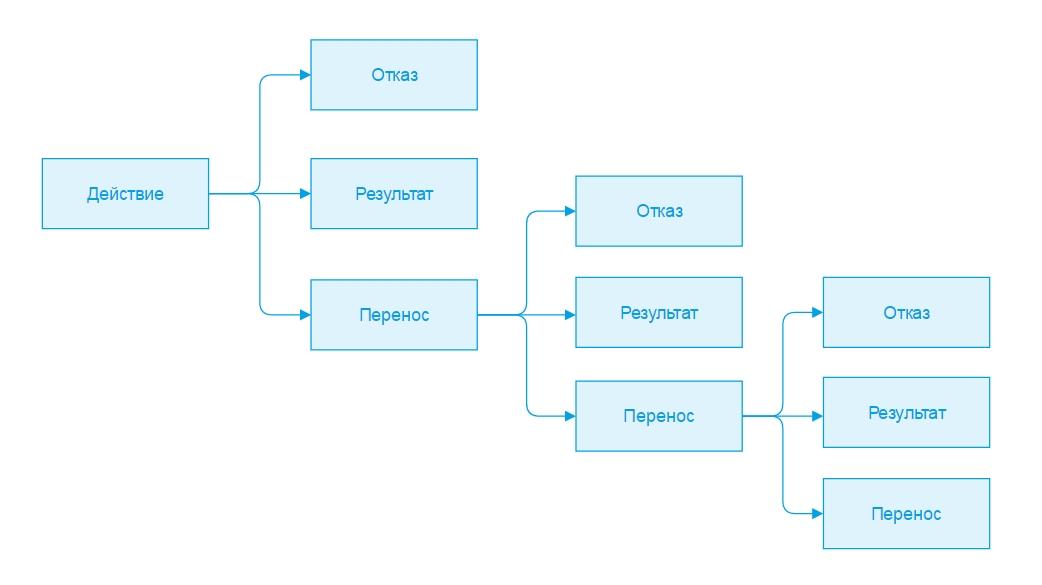 Что такое CRM системы