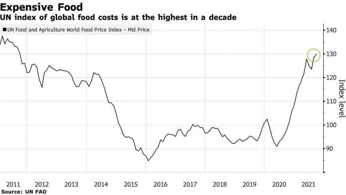ООН отмечает рекордный рост стоимости пищевой продукции